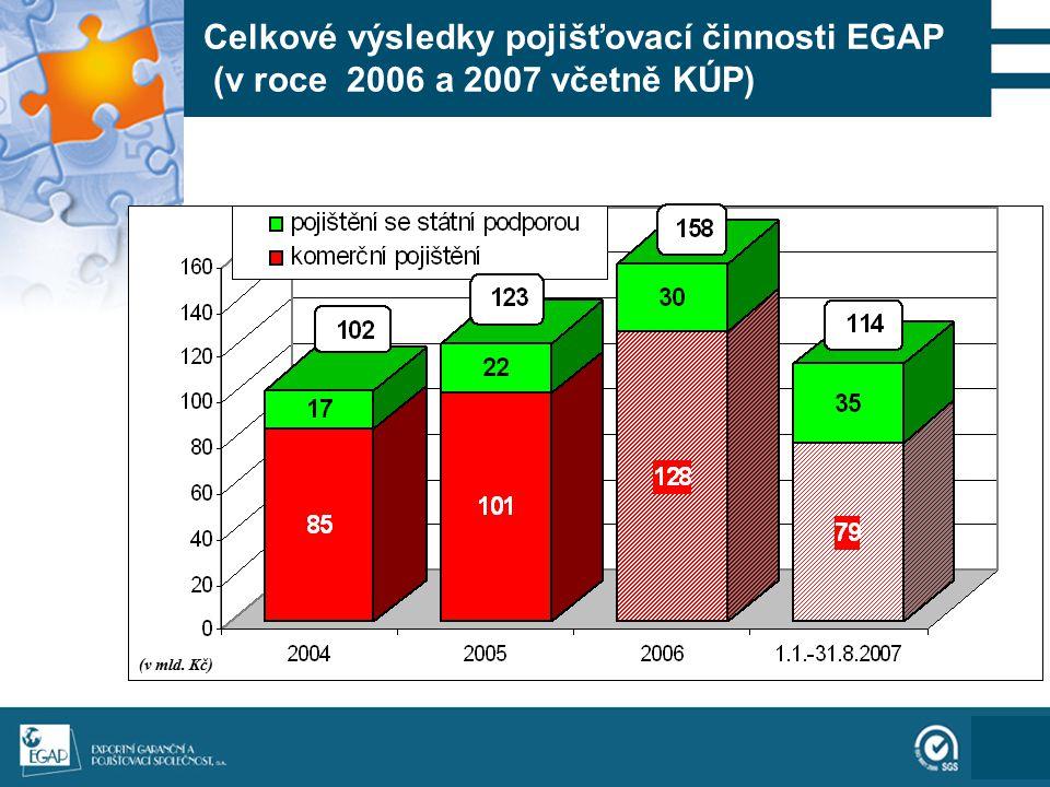 111 Celková podpora exportu prostřednictvím pojištění EGAP (v roce 2006 a 2007 včetně KÚP) (v mld.