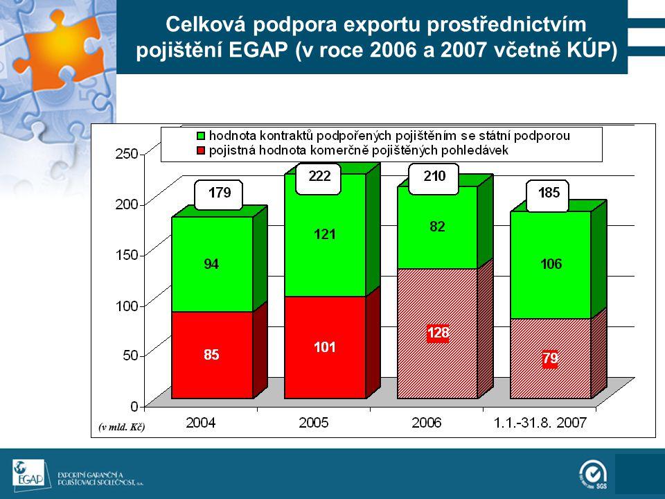 111 Celková podpora exportu prostřednictvím pojištění EGAP (v roce 2006 a 2007 včetně KÚP) (v mld. Kč)