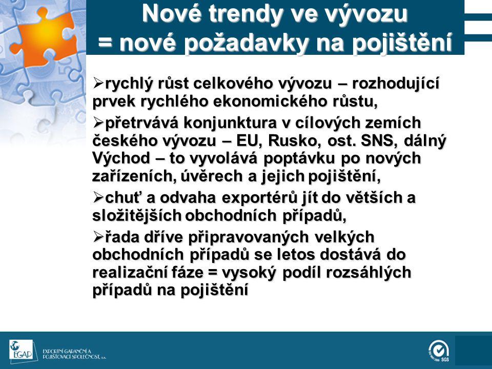 111 Nové trendy ve vývozu = nové požadavky na pojištění rychlý růst celkového vývozu – rozhodující prvek rychlého ekonomického růstu,  rychlý růst celkového vývozu – rozhodující prvek rychlého ekonomického růstu,  přetrvává konjunktura v cílových zemích českého vývozu – EU, Rusko, ost.