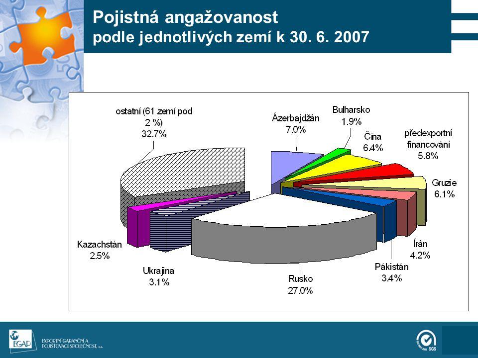 111 Pojistná angažovanost podle jednotlivých zemí k 30. 6. 2007