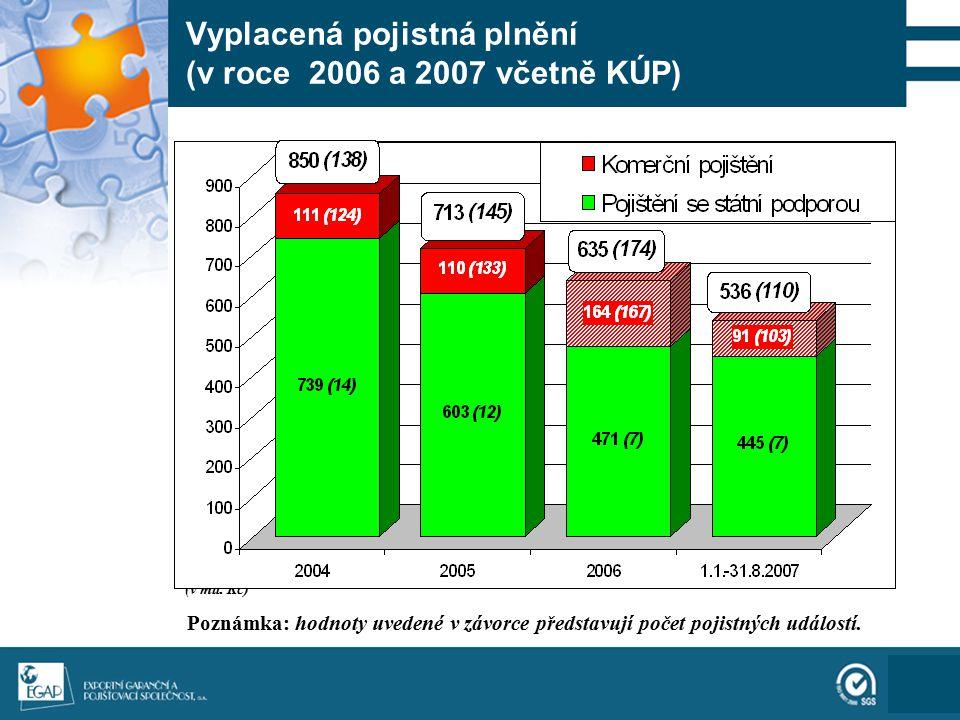 111 Vyplacená pojistná plnění (v roce 2006 a 2007 včetně KÚP) (v mil. Kč) Poznámka: hodnoty uvedené v závorce představují počet pojistných událostí.
