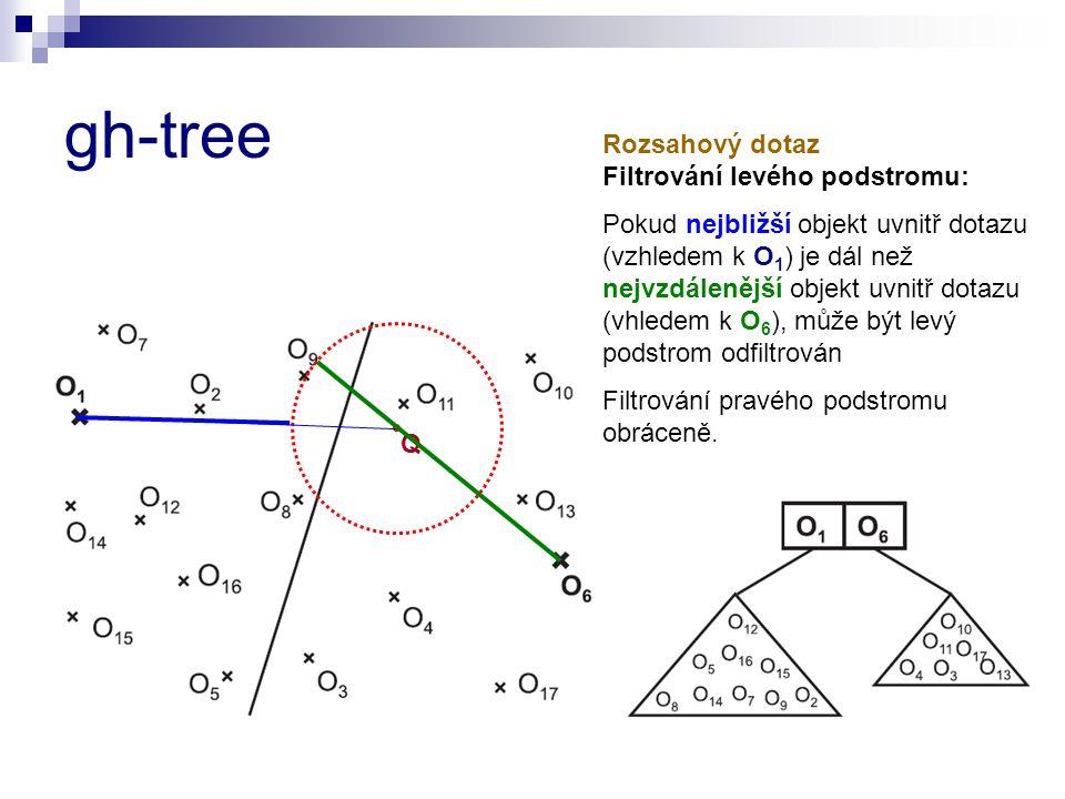 gh-tree Q Rozsahový dotaz Filtrování levého podstromu: Pokud nejbližší objekt uvnitř dotazu (vzhledem k O 1 ) je dál než nejvzdálenější objekt uvnitř dotazu (vhledem k O 6 ), může být levý podstrom odfiltrován Filtrování pravého podstromu obráceně.