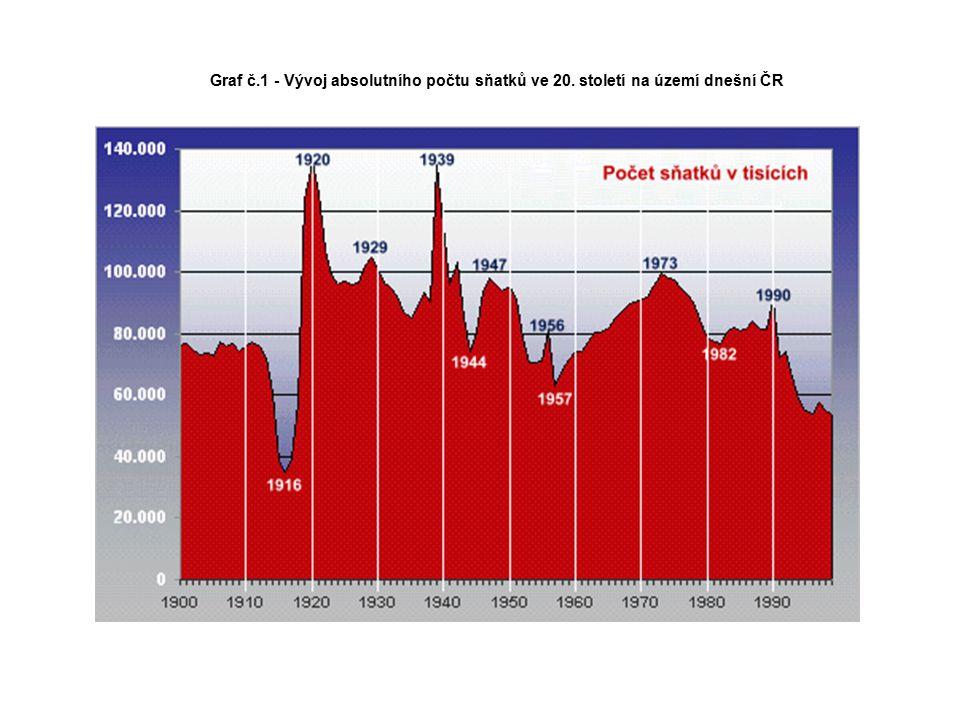 Graf č.1 - Vývoj absolutního počtu sňatků ve 20. století na území dnešní ČR