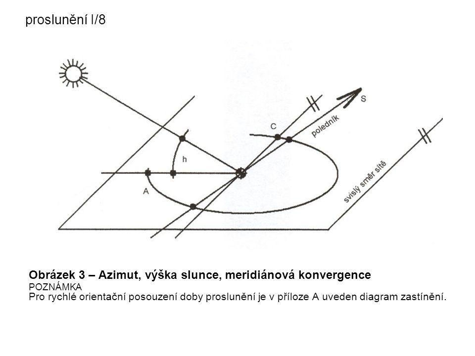 proslunění I/8 Obrázek 3 – Azimut, výška slunce, meridiánová konvergence POZNÁMKA Pro rychlé orientační posouzení doby proslunění je v příloze A uvede