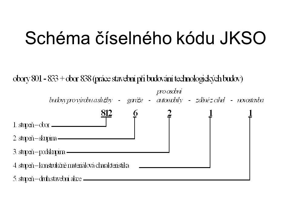 Schéma číselného kódu JKSO