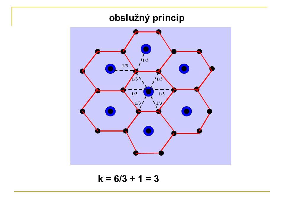 k = 6/3 + 1 = 3 obslužný princip