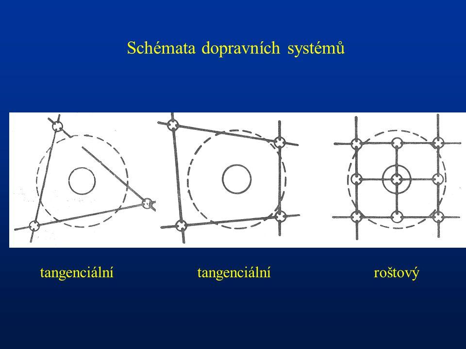 Schémata dopravních systémů tangenciální tangenciální roštový
