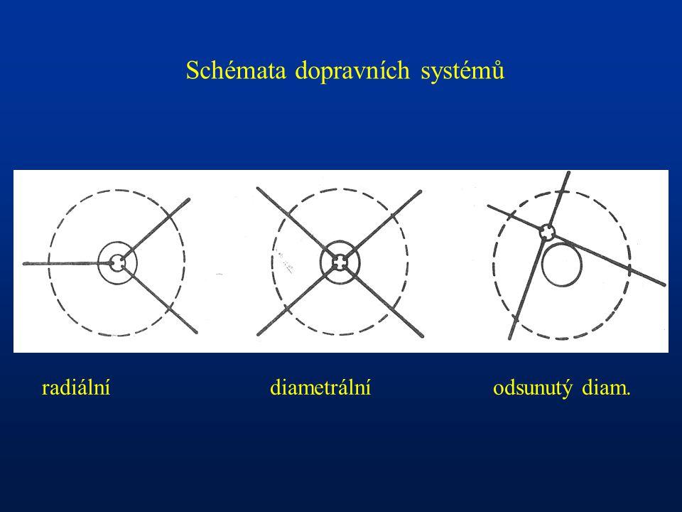 Schémata dopravních systémů radiální diametrální odsunutý diam.