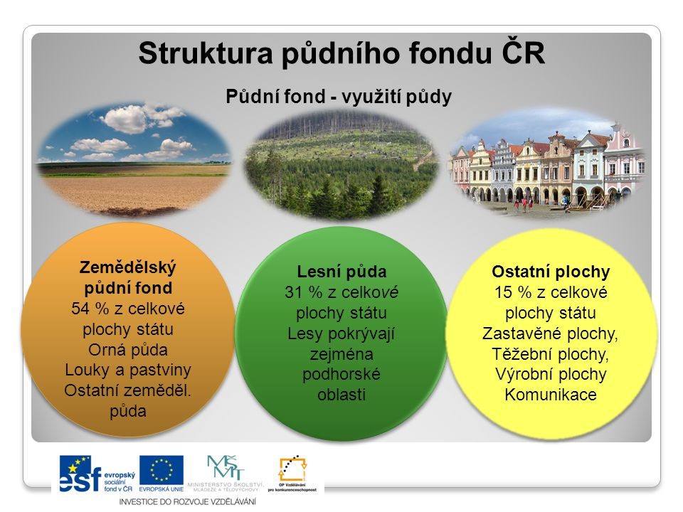 Struktura půdního fondu ČR Půdní fond - využití půdy Zemědělský půdní fond 54 % z celkové plochy státu Orná půda Louky a pastviny Ostatní zeměděl. půd