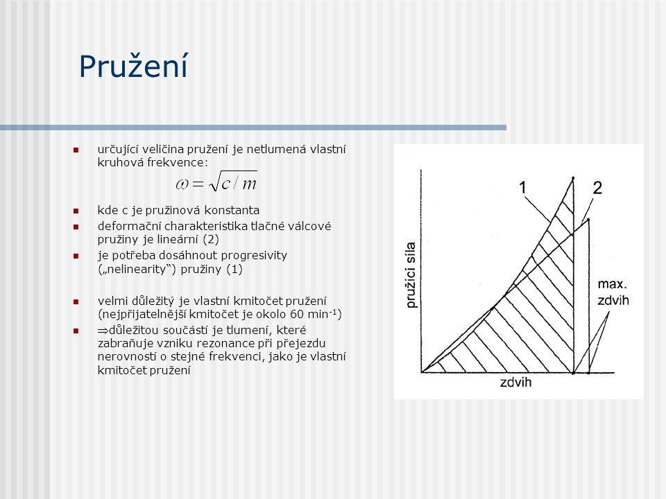 Pružení určující veličina pružení je netlumená vlastní kruhová frekvence: kde c je pružinová konstanta deformační charakteristika tlačné válcové pruži