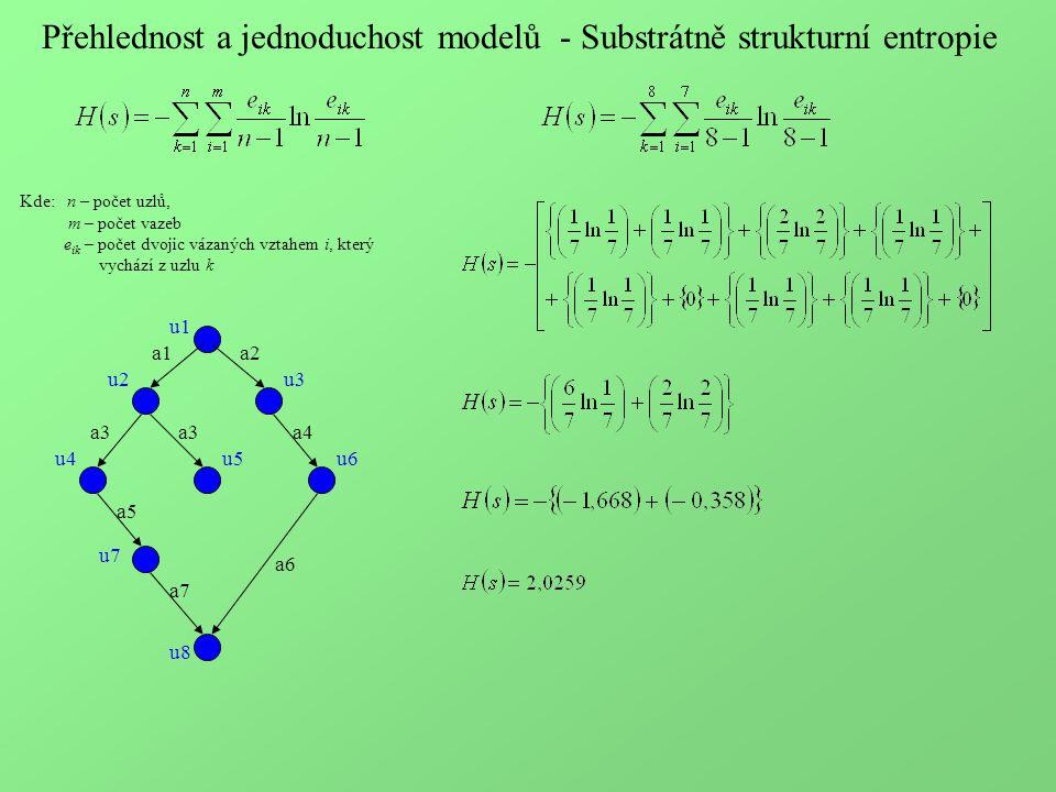 Přehlednost a jednoduchost modelů - Substrátně strukturní entropie u1 u2u3 u4u5 u7 u6 u8 a1a2 a3 a5 a4 a7 a6 Kde: n – počet uzlů, m – počet vazeb e ik – počet dvojic vázaných vztahem i, který vychází z uzlu k