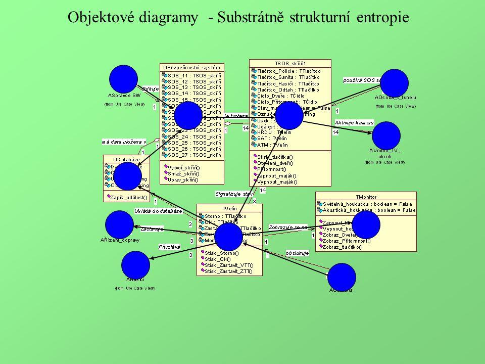 Objektové diagramy - Substrátně strukturní entropie