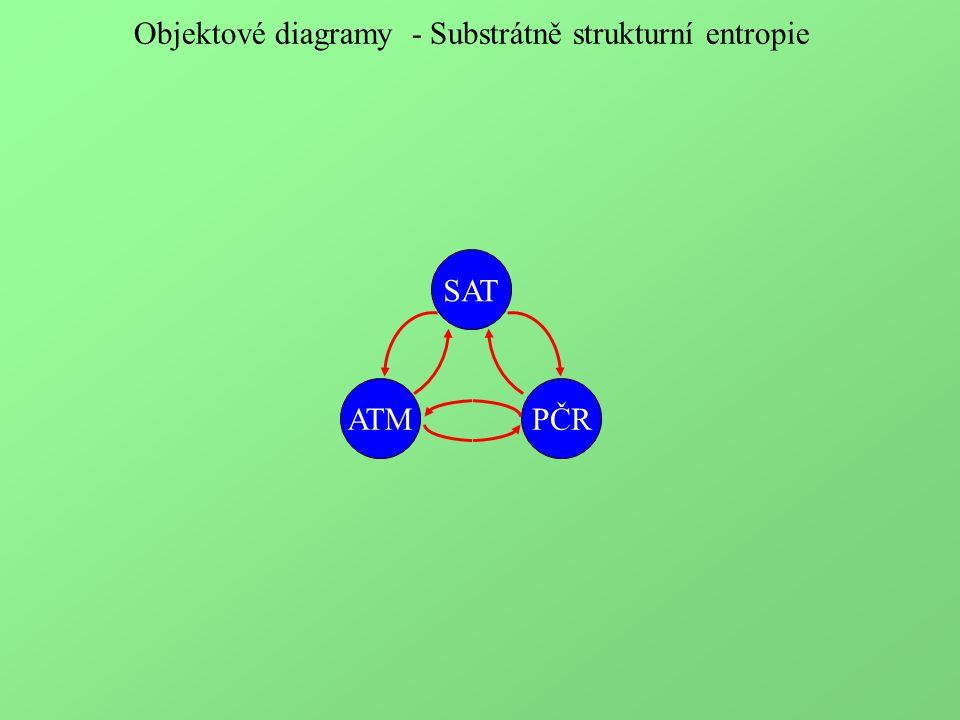 Objektové diagramy - Substrátně strukturní entropie SAT ATMPČR