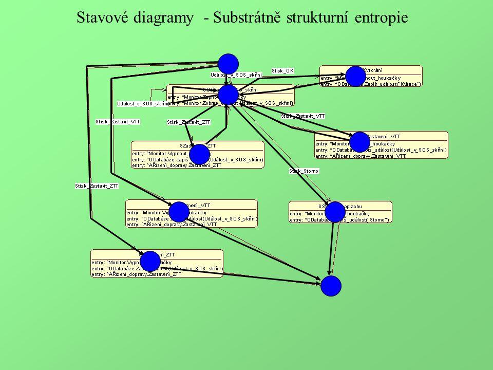 Stavové diagramy - Substrátně strukturní entropie