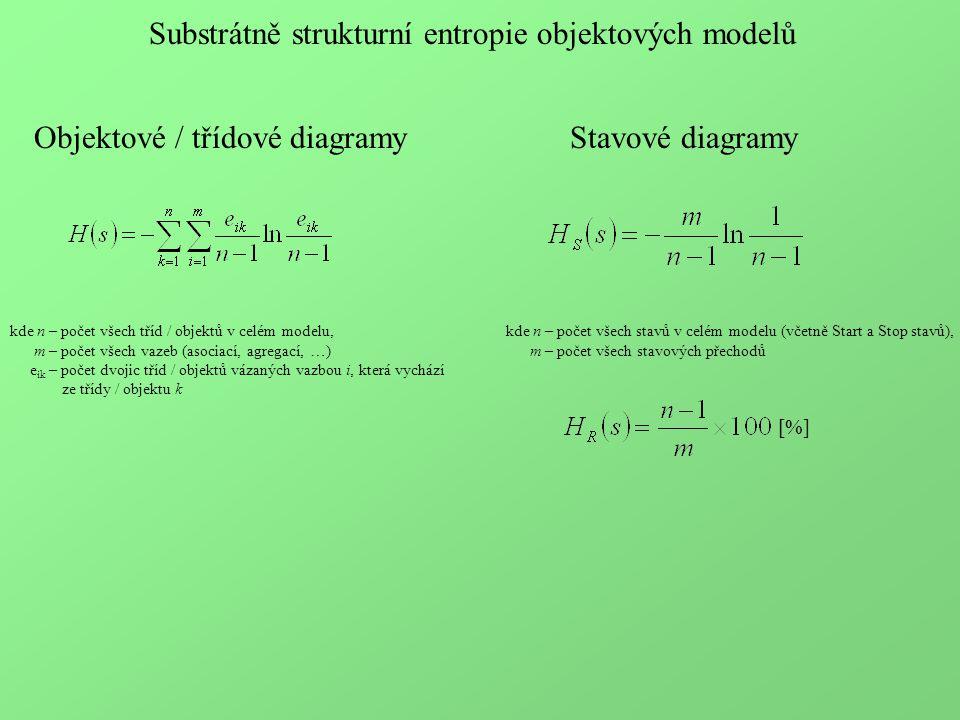 Substrátně strukturní entropie objektových modelů kde n – počet všech stavů v celém modelu (včetně Start a Stop stavů), m – počet všech stavových přechodů [%] Objektové / třídové diagramy kde n – počet všech tříd / objektů v celém modelu, m – počet všech vazeb (asociací, agregací, …) e ik – počet dvojic tříd / objektů vázaných vazbou i, která vychází ze třídy / objektu k Stavové diagramy