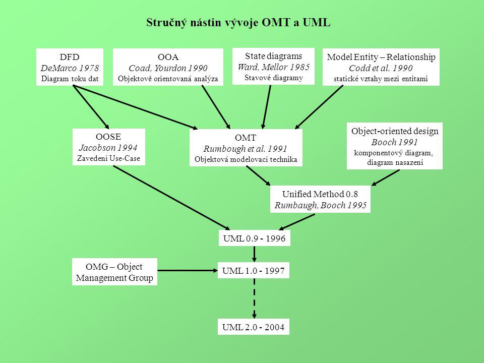 Stručný nástin vývoje OMT a UML Model Entity – Relationship Codd et al.