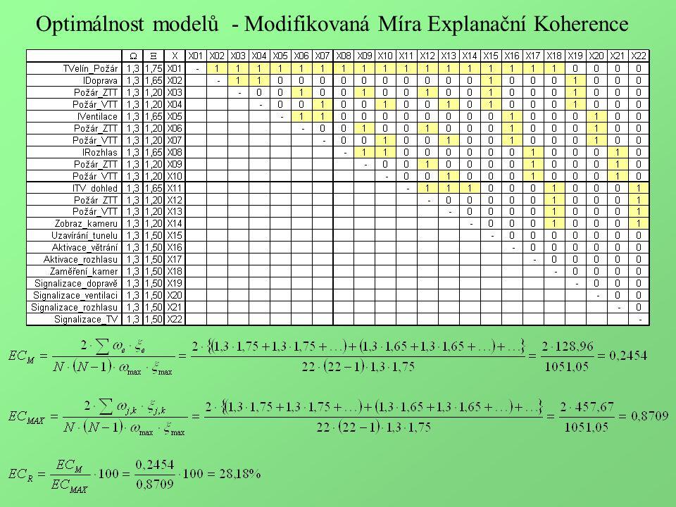 Optimálnost modelů - Modifikovaná Míra Explanační Koherence