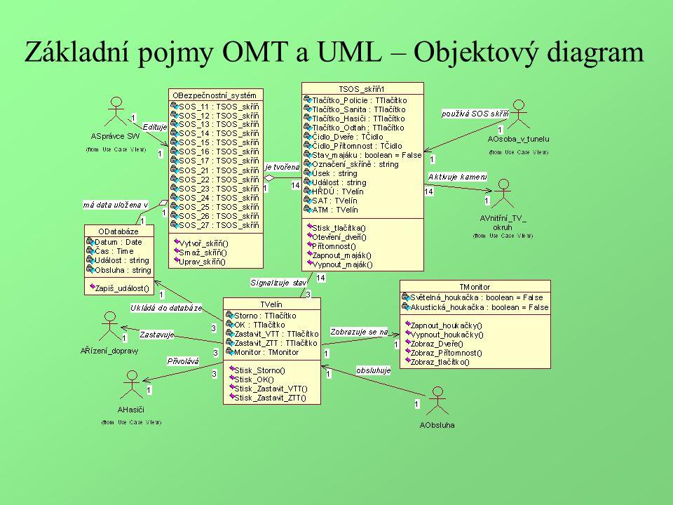 Základní pojmy OMT a UML – Objektový diagram