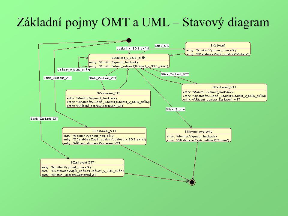 Základní pojmy OMT a UML – Stavový diagram
