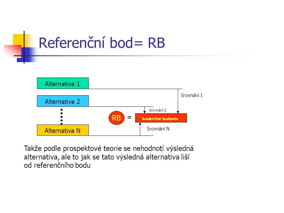 Referenční bod= RB Alternativa 1 Alternativa 2 Alternativa N RB = Srovnání 1 Srovnání N konkrétní hodnota Takže podle prospektové teorie se nehodnotí výsledná alternativa, ale to jak se tato výsledná alternativa liší od referenčního bodu Srovnání 2