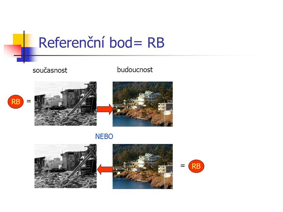 Referenční bod= RB RB = NEBO RB = současnost budoucnost