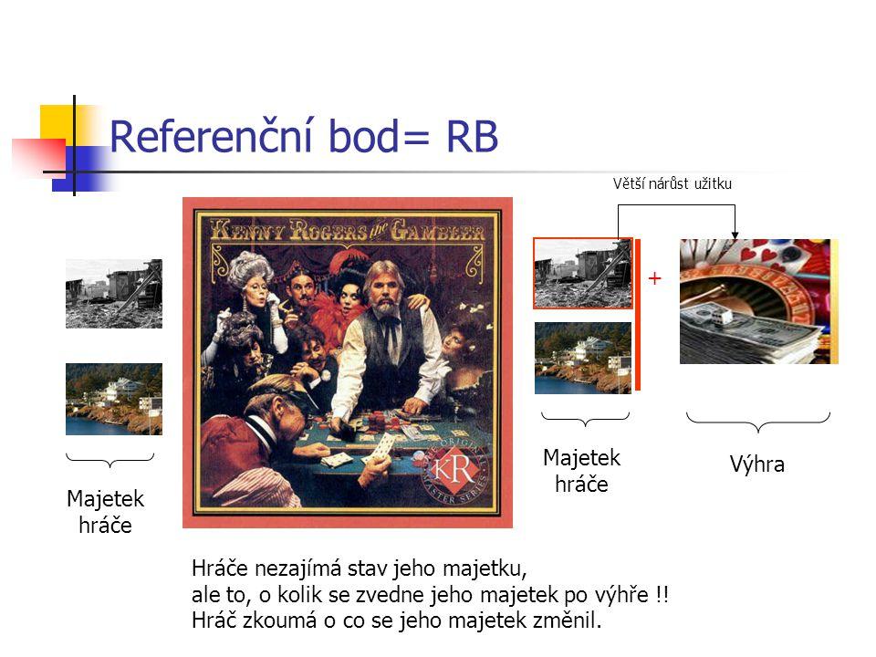 Referenční bod= RB Majetek hráče Majetek hráče Výhra + Hráče nezajímá stav jeho majetku, ale to, o kolik se zvedne jeho majetek po výhře !.