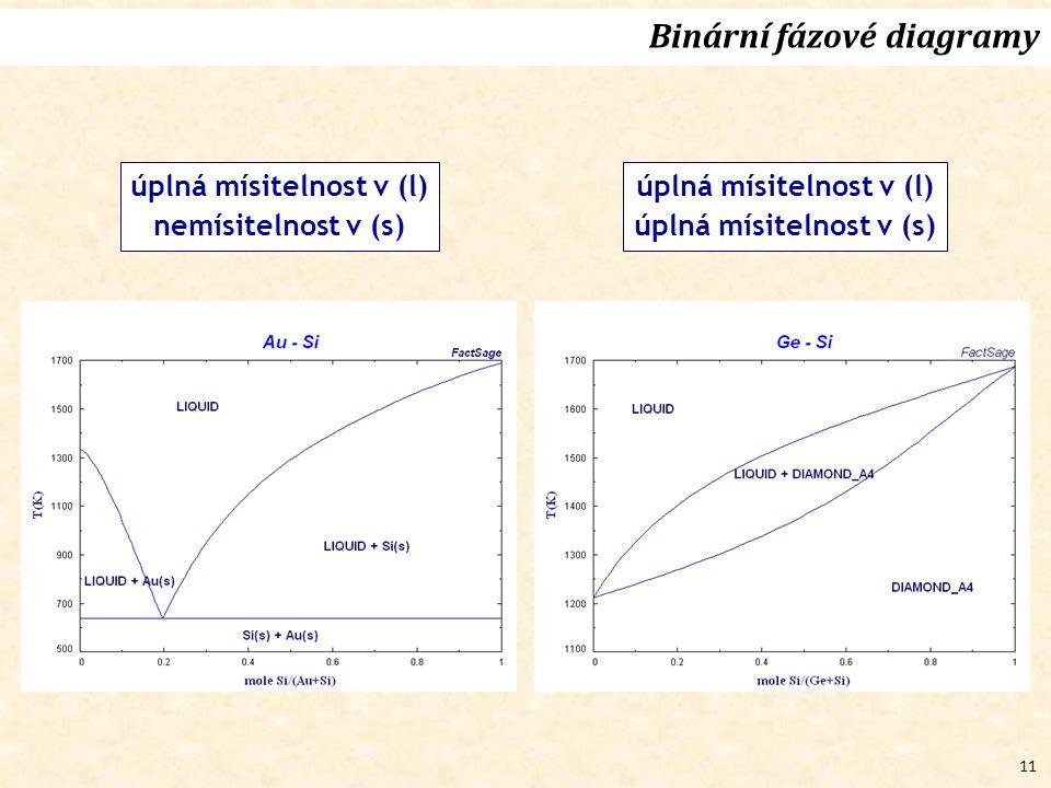 11 Binární fázové diagramy úplná mísitelnost v (l) nemísitelnost v (s) úplná mísitelnost v (l) úplná mísitelnost v (s)