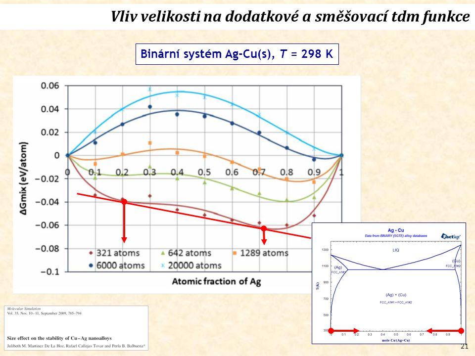 21 Vliv velikosti na dodatkové a směšovací tdm funkce Binární systém Ag-Cu(s), T = 298 K