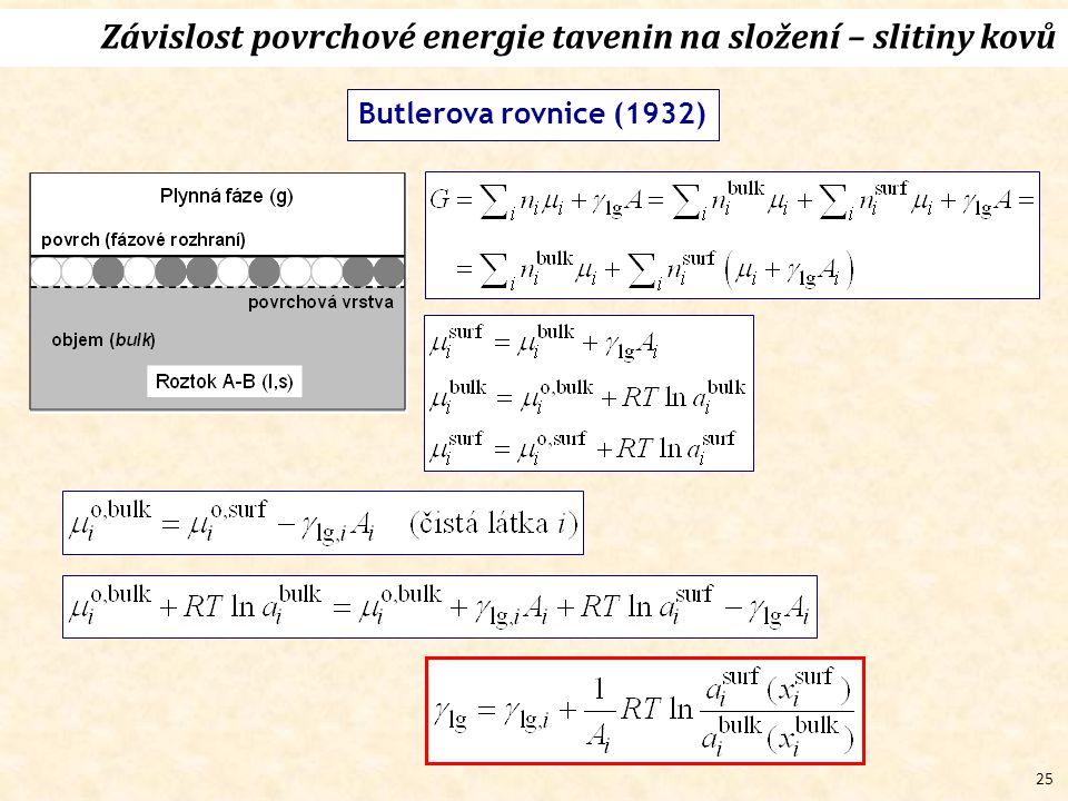 25 Závislost povrchové energie tavenin na složení – slitiny kovů Butlerova rovnice (1932)