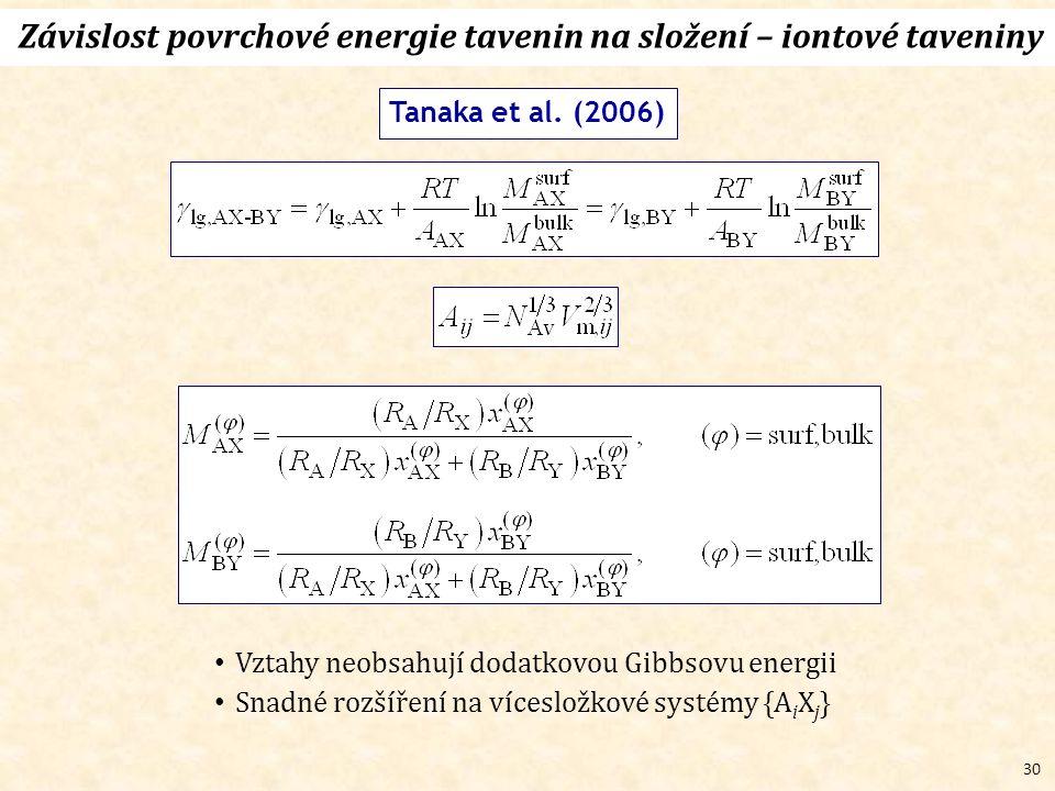 30 Závislost povrchové energie tavenin na složení – iontové taveniny Tanaka et al.