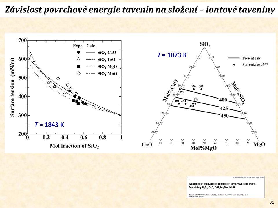 31 Závislost povrchové energie tavenin na složení – iontové taveniny T = 1843 K T = 1873 K