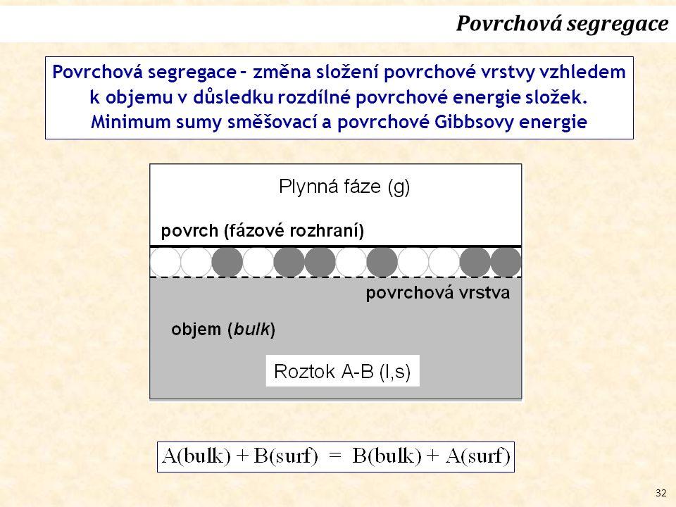 32 Povrchová segregace Povrchová segregace – změna složení povrchové vrstvy vzhledem k objemu v důsledku rozdílné povrchové energie složek.
