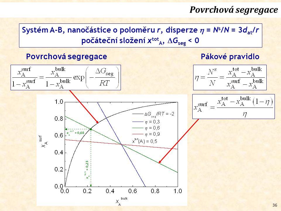 36 Povrchová segregace Systém A-B, nanočástice o poloměru r, disperze  = N s /N = 3d at /r počáteční složení x tot A,  G seg < 0 P ovrchová segregace Pákové pravidlo