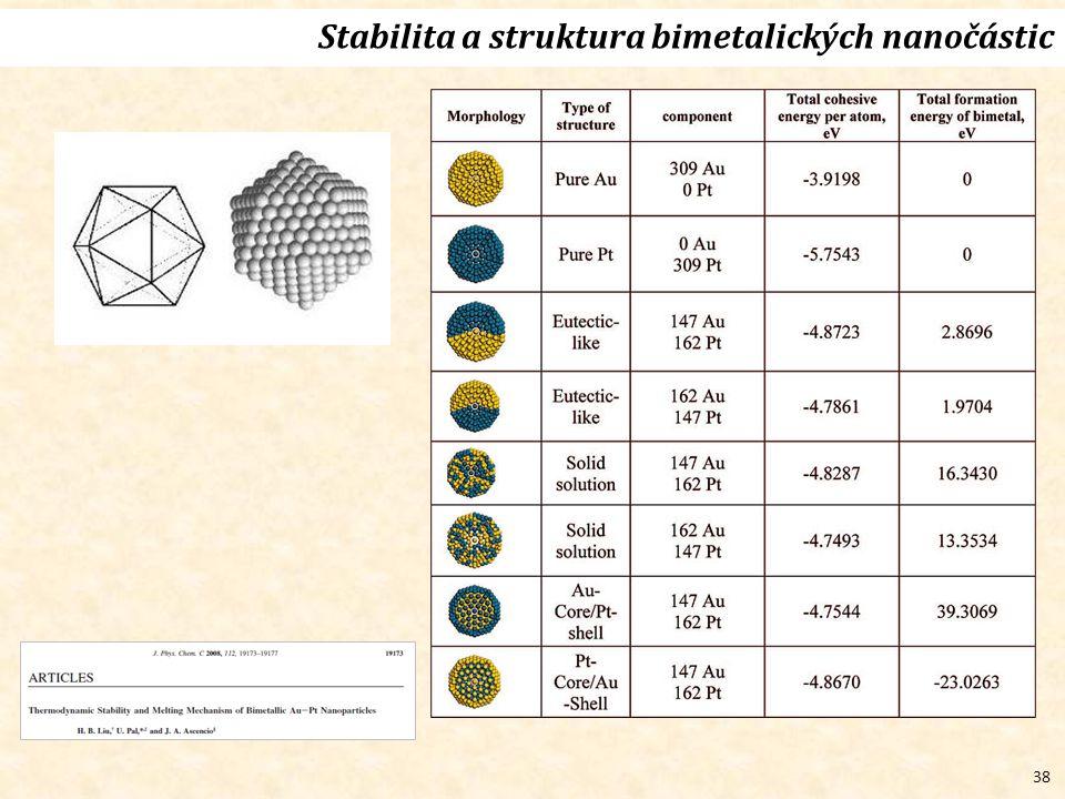 38 Stabilita a struktura bimetalických nanočástic