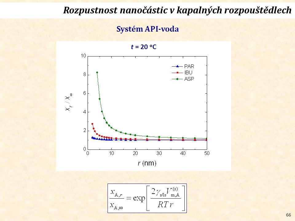 66 Rozpustnost nanočástic v kapalných rozpouštědlech Systém API-voda t = 20 o C