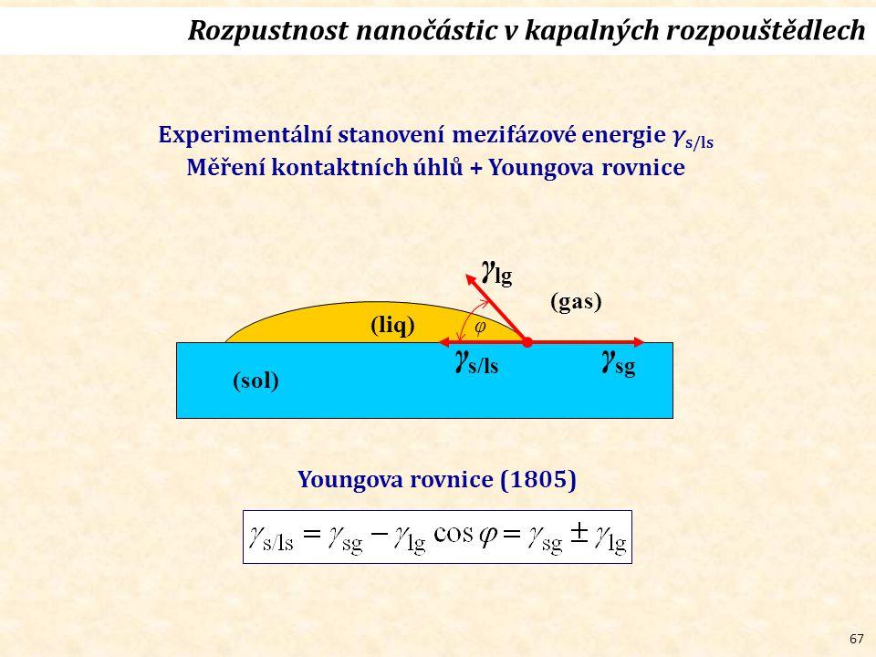 67 Rozpustnost nanočástic v kapalných rozpouštědlech Experimentální stanovení mezifázové energie γ s/ls Měření kontaktních úhlů + Youngova rovnice (liq) (sol) γ lg γ s/ls γ sg (gas) φ Youngova rovnice (1805)