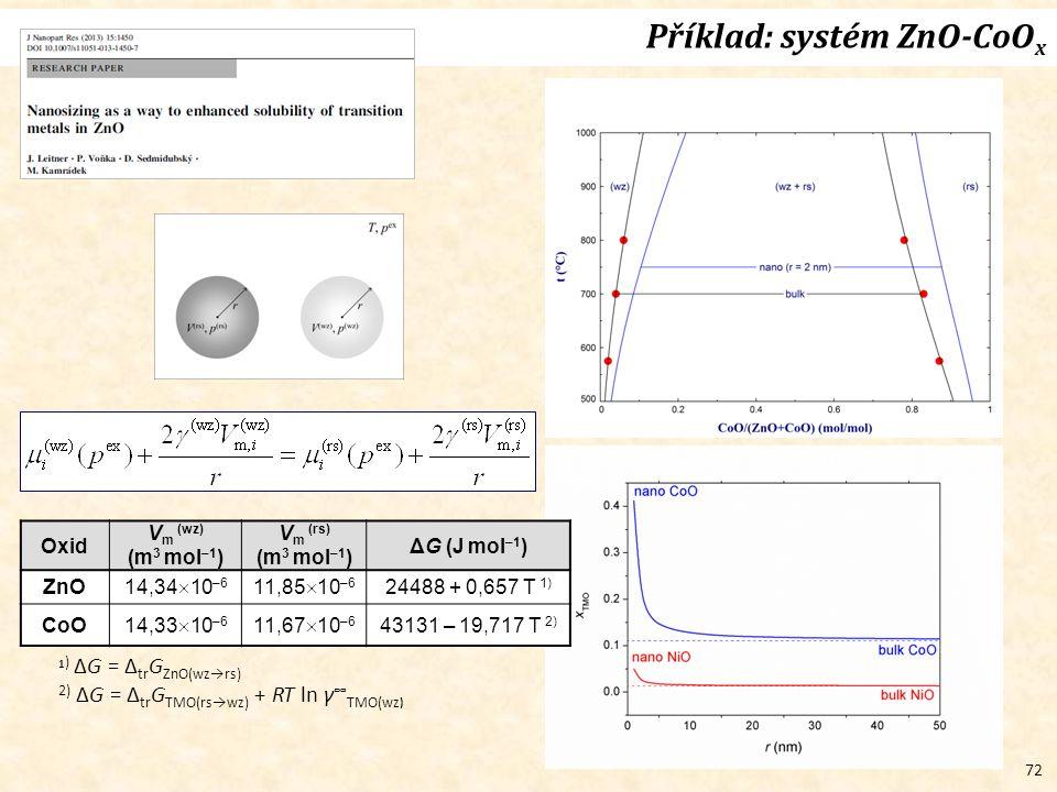 72 Příklad: systém ZnO-CoO x Oxid V m (wz) (m 3 mol –1 ) V m (rs) (m 3 mol –1 ) ΔG (J mol –1 ) ZnO 14,34  10 –6 11,85  10 –6 24488 + 0,657 T 1) CoO 14,33  10 –6 11,67  10 –6 43131 – 19,717 T 2) 1 ) ΔG = Δ tr G ZnO(wz→rs) 2) ΔG = Δ tr G TMO(rs→wz) + RT ln γ ∞ TMO(wz )