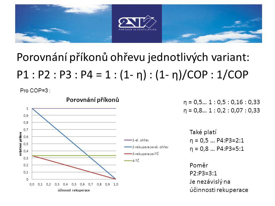 Porovnání příkonů ohřevu jednotlivých variant: P1 : P2 : P3 : P4 = 1 : (1- η) : (1- η)/COP : 1/COP η = 0,5… 1 : 0,5 : 0,16 : 0,33 η = 0,8… 1 : 0,2 : 0