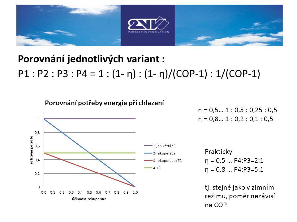 Porovnání jednotlivých variant : P1 : P2 : P3 : P4 = 1 : (1- η) : (1- η)/(COP-1) : 1/(COP-1) η = 0,5… 1 : 0,5 : 0,25 : 0,5 η = 0,8… 1 : 0,2 : 0,1 : 0,