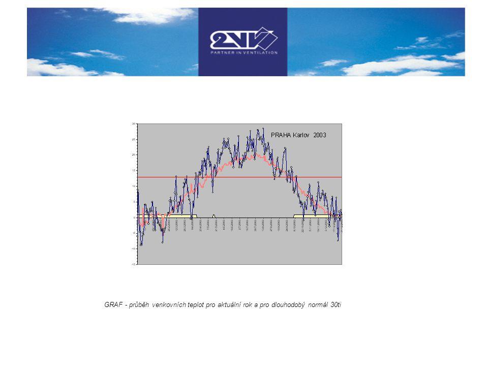 GRAF - průběh venkovních teplot pro aktuální rok a pro dlouhodobý normál 30ti