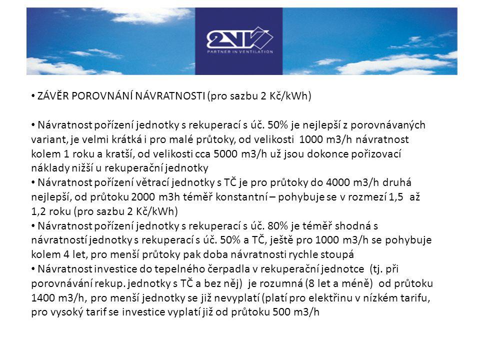 ZÁVĚR POROVNÁNÍ NÁVRATNOSTI (pro sazbu 2 Kč/kWh) Návratnost pořízení jednotky s rekuperací s úč. 50% je nejlepší z porovnávaných variant, je velmi krá