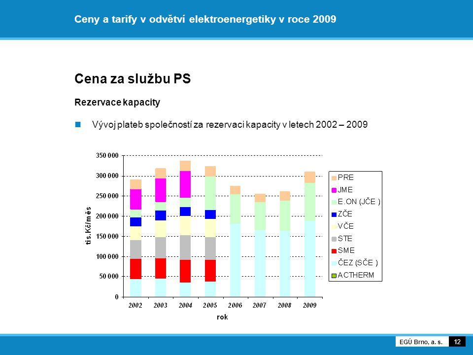 Ceny a tarify v odvětví elektroenergetiky v roce 2009 Cena za službu PS Rezervace kapacity Vývoj plateb společností za rezervaci kapacity v letech 200