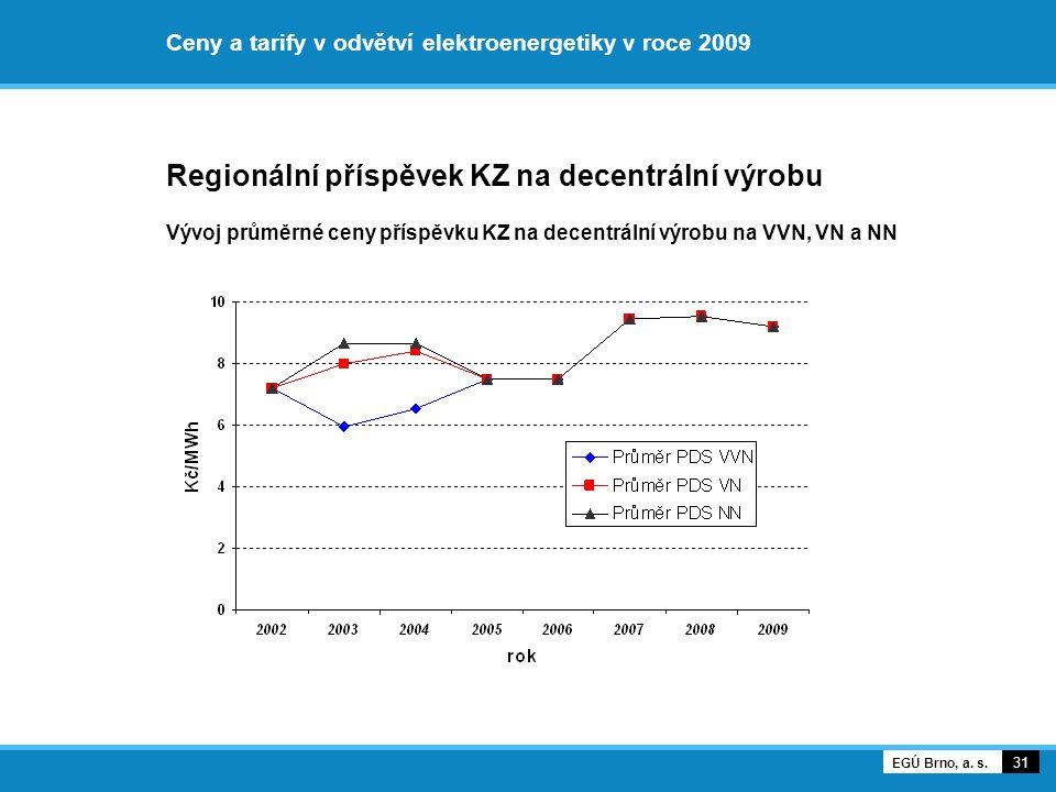 Ceny a tarify v odvětví elektroenergetiky v roce 2009 Regionální příspěvek KZ na decentrální výrobu Vývoj průměrné ceny příspěvku KZ na decentrální vý