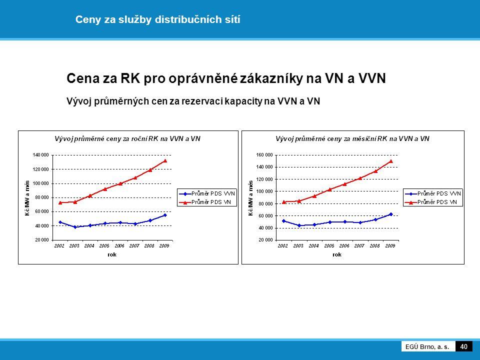 Ceny za služby distribučních sítí Cena za RK pro oprávněné zákazníky na VN a VVN Vývoj průměrných cen za rezervaci kapacity na VVN a VN 40 EGÚ Brno, a