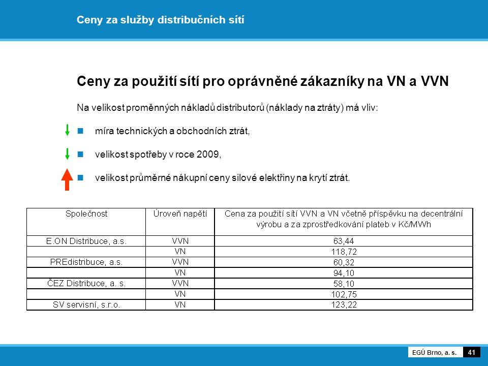 Ceny za služby distribučních sítí Ceny za použití sítí pro oprávněné zákazníky na VN a VVN Na velikost proměnných nákladů distributorů (náklady na ztr