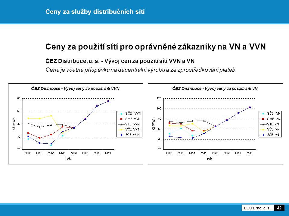 Ceny za služby distribučních sítí Ceny za použití sítí pro oprávněné zákazníky na VN a VVN ČEZ Distribuce, a. s. - Vývoj cen za použití sítí VVN a VN