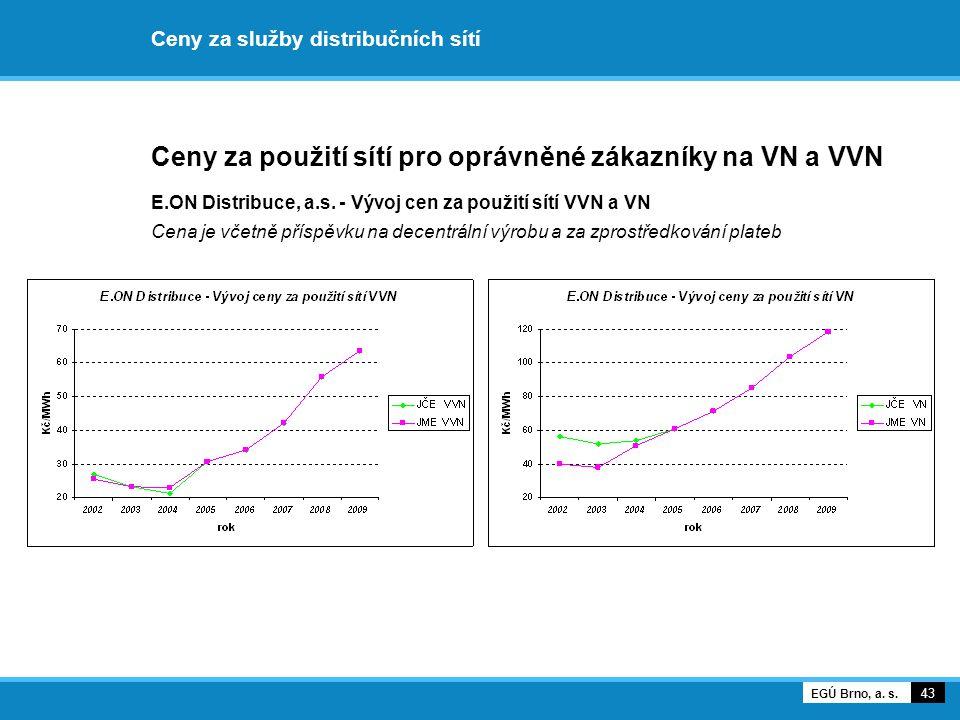 Ceny za služby distribučních sítí Ceny za použití sítí pro oprávněné zákazníky na VN a VVN E.ON Distribuce, a.s. - Vývoj cen za použití sítí VVN a VN