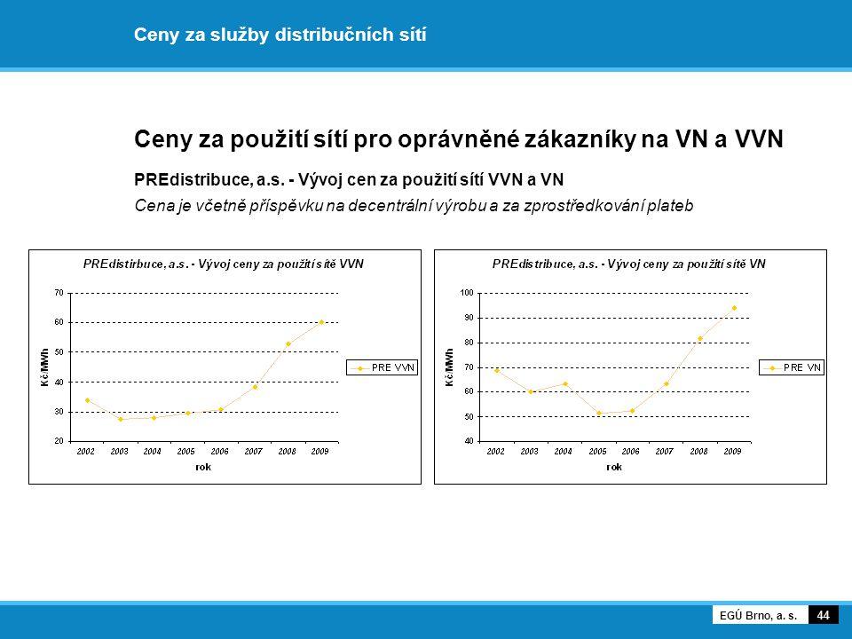 Ceny za služby distribučních sítí Ceny za použití sítí pro oprávněné zákazníky na VN a VVN PREdistribuce, a.s. - Vývoj cen za použití sítí VVN a VN Ce