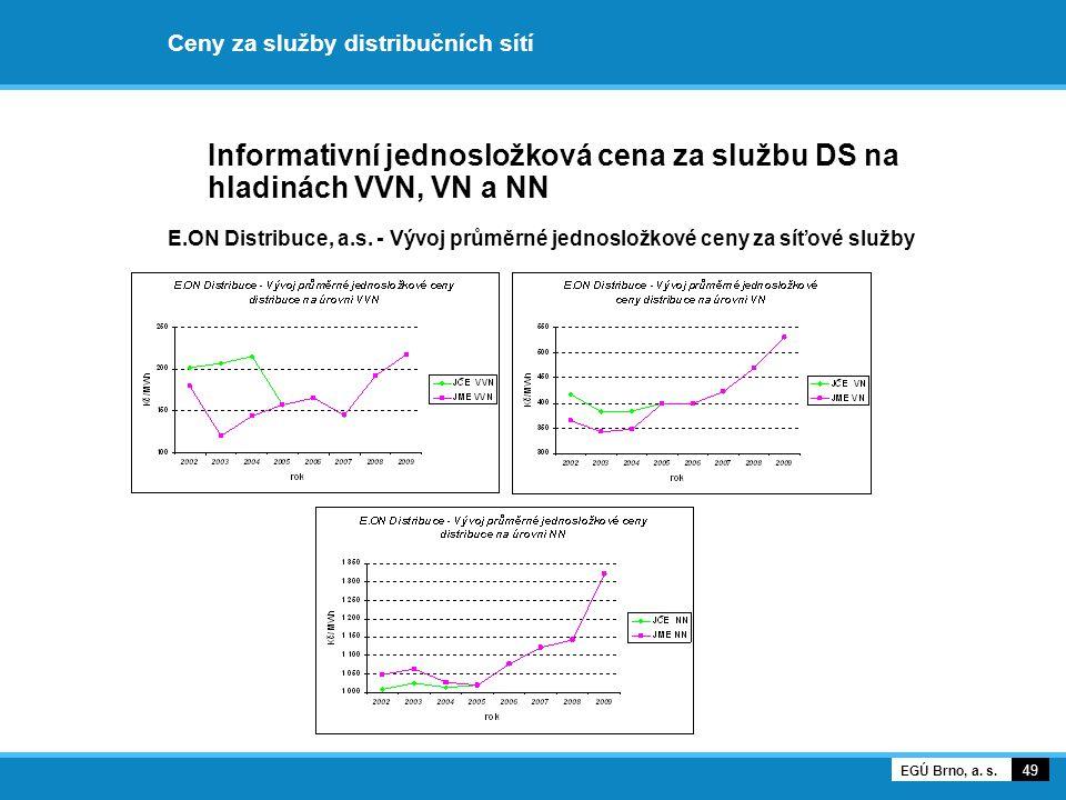 Ceny za služby distribučních sítí Informativní jednosložková cena za službu DS na hladinách VVN, VN a NN E.ON Distribuce, a.s. - Vývoj průměrné jednos