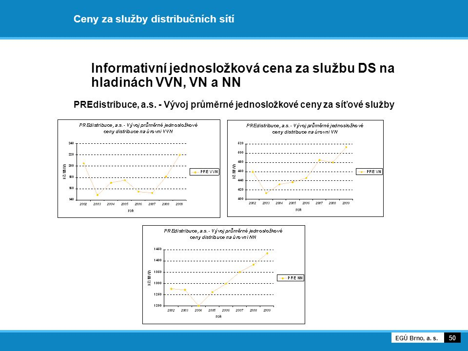 Ceny za služby distribučních sítí Informativní jednosložková cena za službu DS na hladinách VVN, VN a NN PREdistribuce, a.s. - Vývoj průměrné jednoslo
